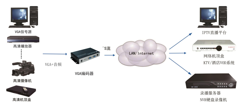VGA编码器是支持VGA视频信号的编码器,属于高清视频编码器的一种。 市面上的大部分产品一般只支持一路VGA视频采集编码,同时具有一路立体声采集编码。同三维VGA高清编码器主要应用于高清教学、会议录播。高清视频监控。电脑屏幕直播。大屏远程传输等行业编码,欢迎有需求的新老用户来电垂询:010-51295660!我们将竭诚为您服务!或者访问:http://www.